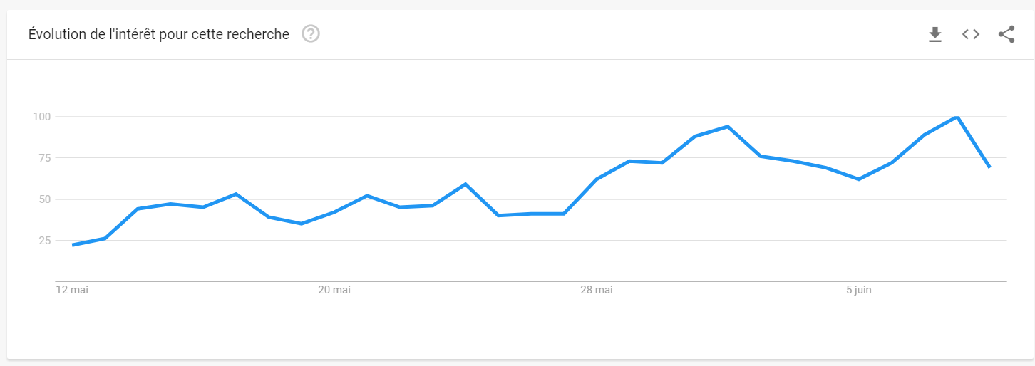 """Schéma d'évolution des tendances de recherche pour """"camping"""" avec une courbe montant régulièrement jusqu'au 5 juin"""