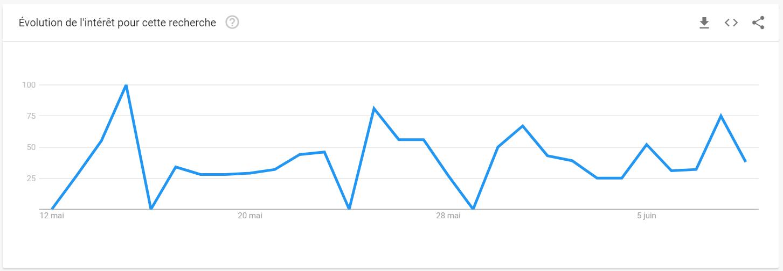 """Schéma d'évolution des tendances de recherche pour """"produits frais""""en dents de scie avec montée régulière depuis le 28 mai"""