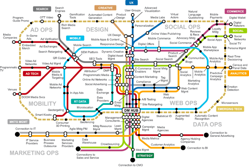 Complex-marketing-technology-landscape
