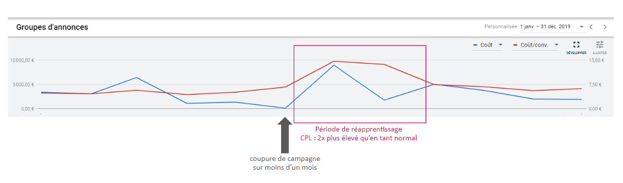 Schéma explicatif de la courbe d'apprentissage du RTB